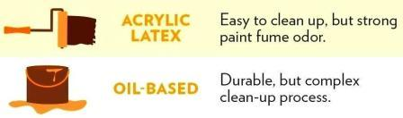 Oil-Based vs. Acrylic Latex-Based Paint